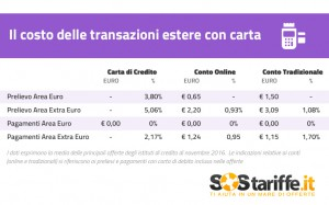 Carte di credito:prelievo e shopping costano salato