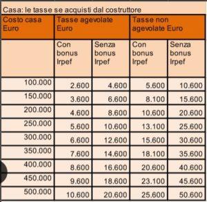 quanto costa comprare casa? tutti i costi e le tasse. salvadenaro