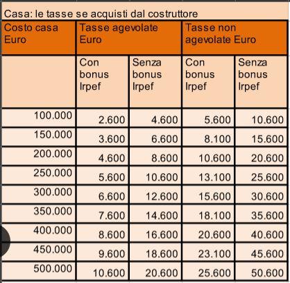 Quanto costa comprare casa tutti i costi e le tasse for Quanto costa una variazione catastale