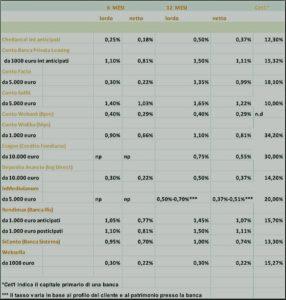 Parcheggio liquidità. Conti di deposito www.salvadenaro.com