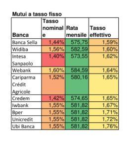 Mutui tassi fisso a confronto