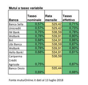 Mutui tassi variabili a confronto SalvaDenaro