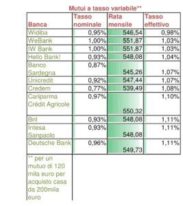Mutui variabili ai minimi storici