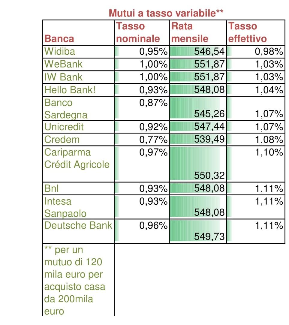 Mutui tassi ai minimi storici salvadenaro for Ottenere un mutuo per comprare terreni