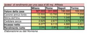 Quanto rende la casa nelle principali città italiane salvadenaro
