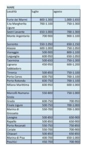 Affitti 2018 zone turistiche marine
