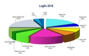 Il portafoglio per il terzo trimestre 2018 SalvaDenaro