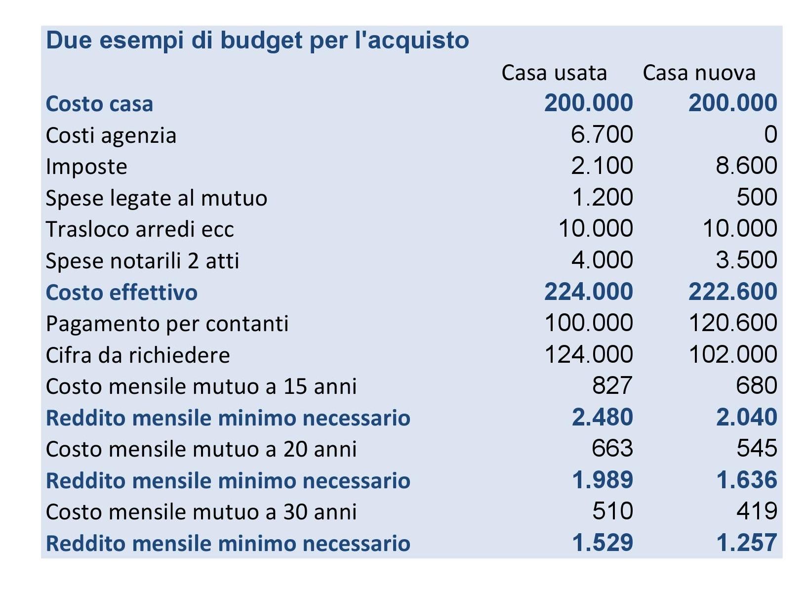 Casa tutti i costi per l 39 acquisto salvadenaro - Costi per acquisto casa ...