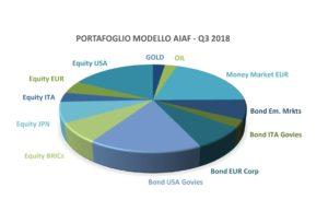 8Il portafoglio di Aiaf per il terzo trimestre 2019