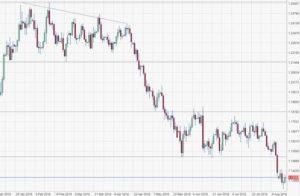Cambio euro dollaro. Effetto Lira Turca SalvaDenaro