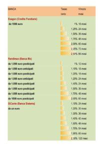 I migliori rendimenti dei conti di depositi SalvaDenaro