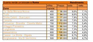 Affitti di un bilocale a Roma