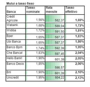 MUTUI A TASSO FISSO SALVADENARO