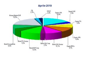 Aiaf portafoglio modello secondo trimestre 2019 salvadenaro