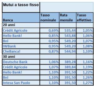 mutui a tasso fisso a settembre 2019 SalavaDenaro