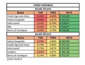 I migliori mutui a tasso variabile dopo il Coronavirus SalvaDenaro