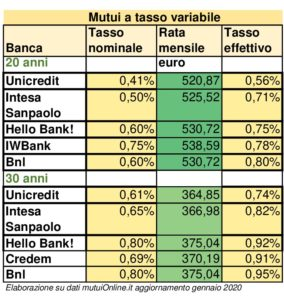 Mutui ai minimi storici. I migliori tassi variabili SalvaDenaro