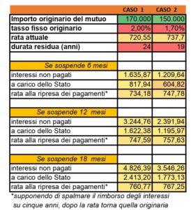 Coronavirus moratoria mutui decreto legge marzo SalvaDenaro