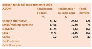 i migliori fondi del terzo trimestre 2020 SalvaDenaro